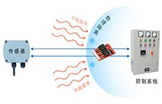 信号调理模块在多通道信号采集技术中的应用