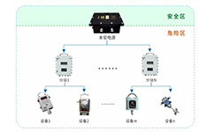 如何保证煤矿行业系统电源运行安全可靠?