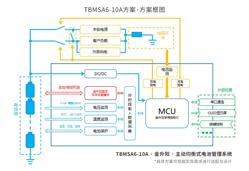 TBMSA6-10A方案-方案框图