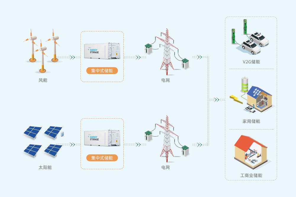 行业典型应用概览图