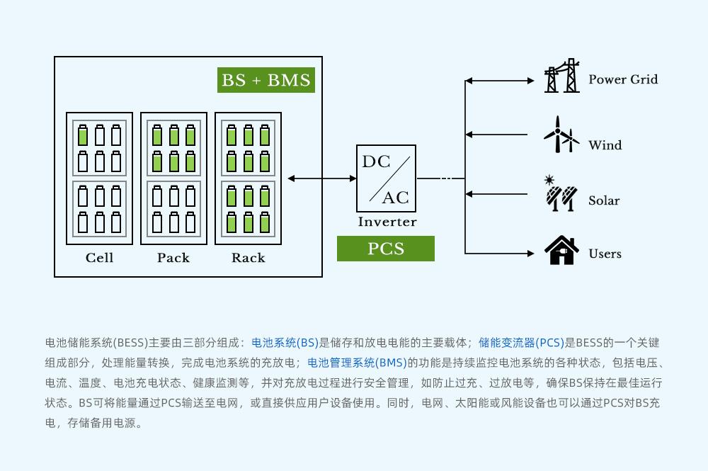 电池储能系统架构